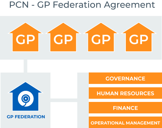 PCN - GP Federation Agreement