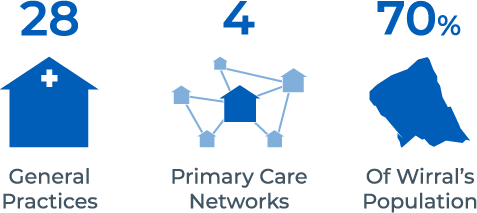 Primary Care Wirral - GP Federation